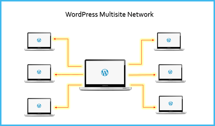 how-to-setup-wordpress-multisite-the-ultimate-guide